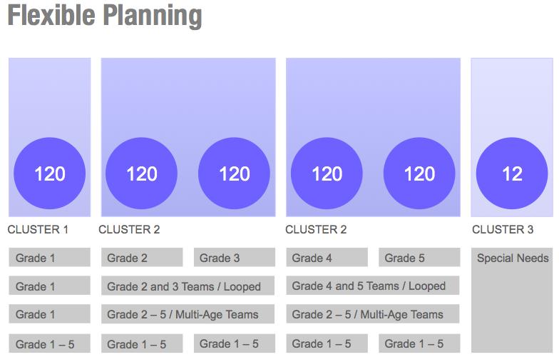4 flexible planning